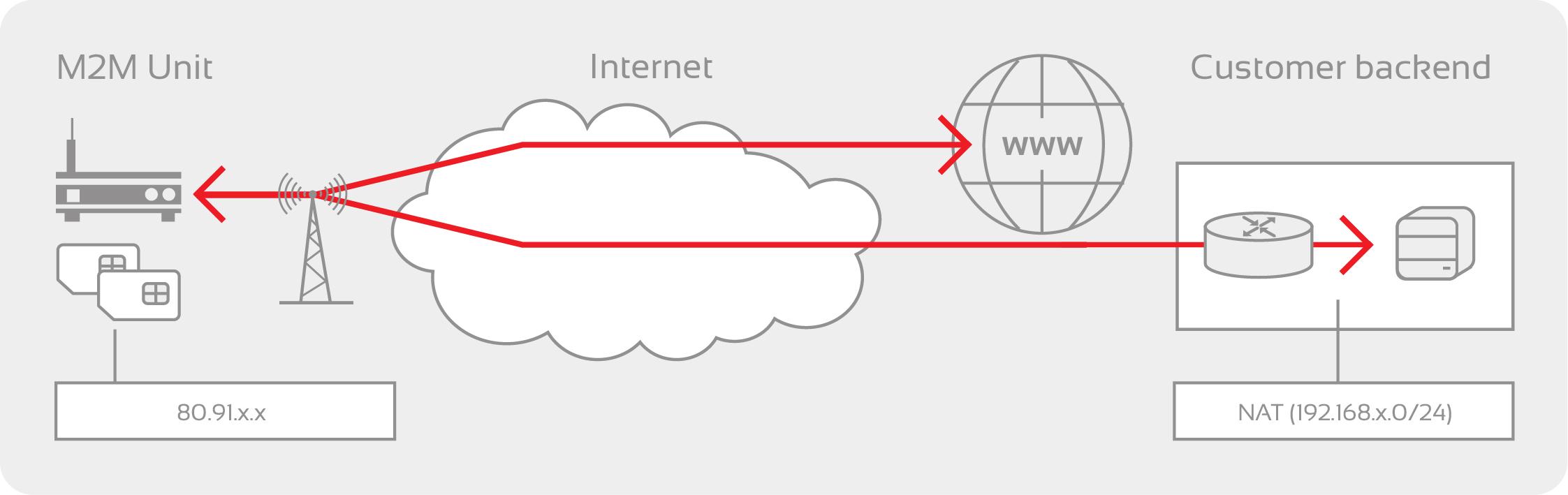 APN statisk IP