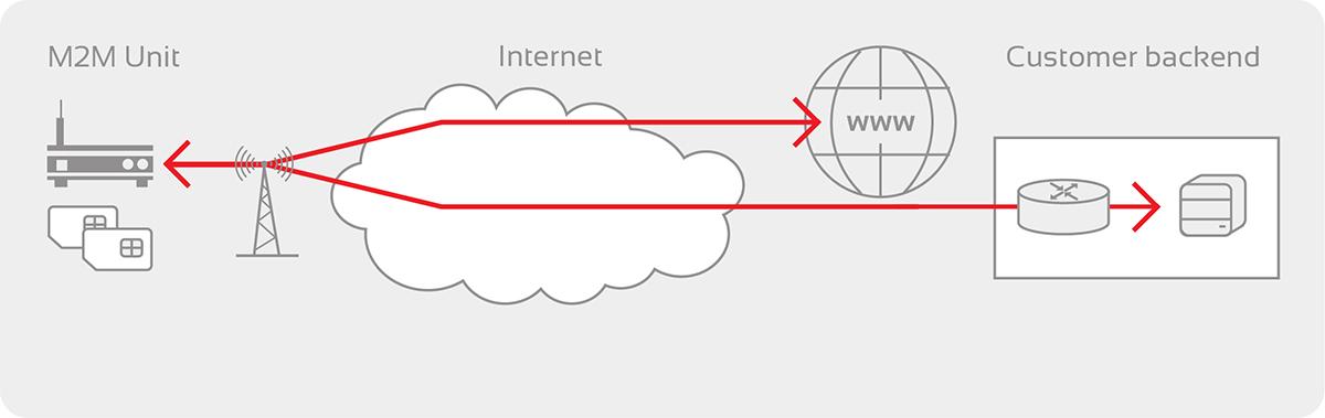 Offentlig IP